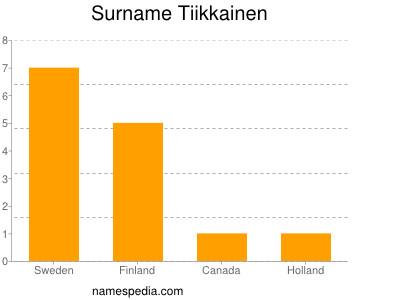 Surname Tiikkainen