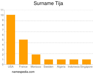 Surname Tija