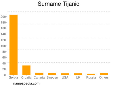 Surname Tijanic