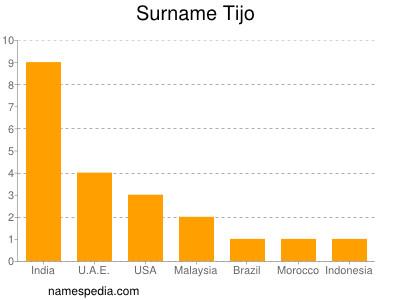 Surname Tijo
