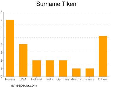 Surname Tiken