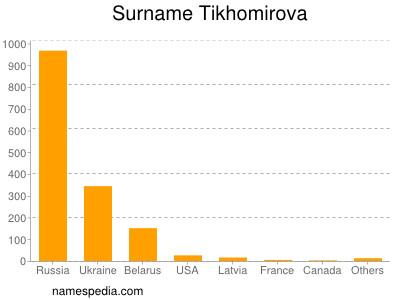 Surname Tikhomirova