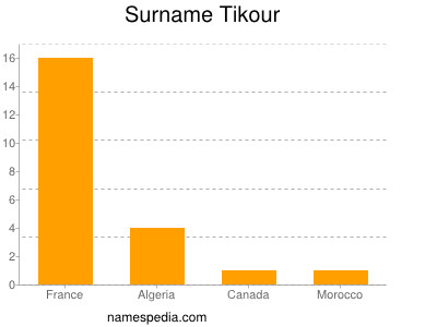 Surname Tikour