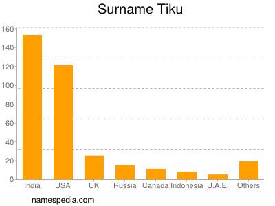 Surname Tiku
