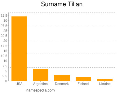 Surname Tillan