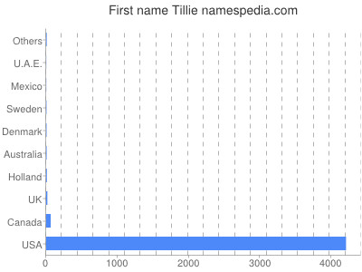Given name Tillie