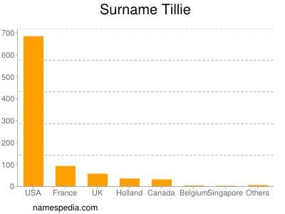 Surname Tillie