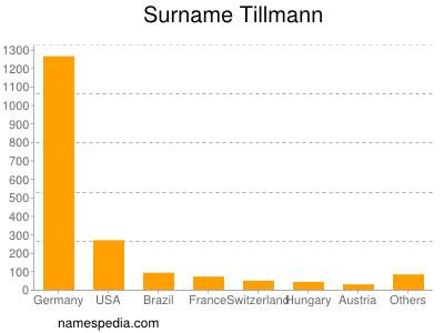 Surname Tillmann
