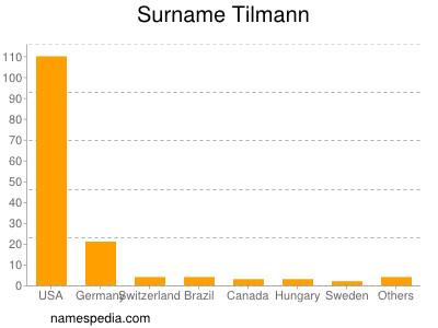 Surname Tilmann