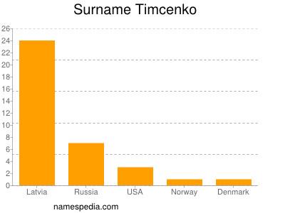 Surname Timcenko