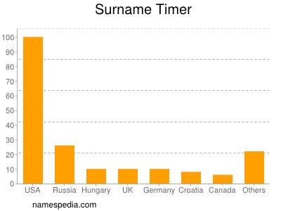 Surname Timer