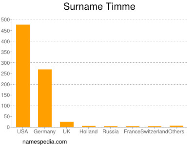 Surname Timme