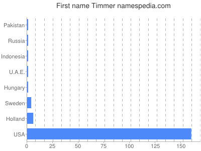 Given name Timmer