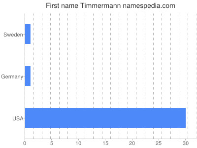 Given name Timmermann