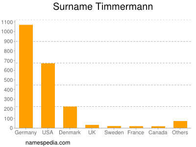 Familiennamen Timmermann