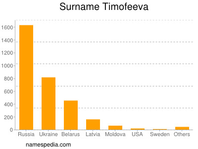 Surname Timofeeva