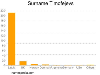 Surname Timofejevs