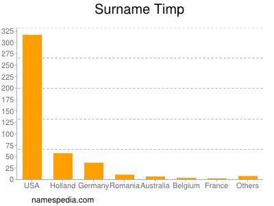 Surname Timp