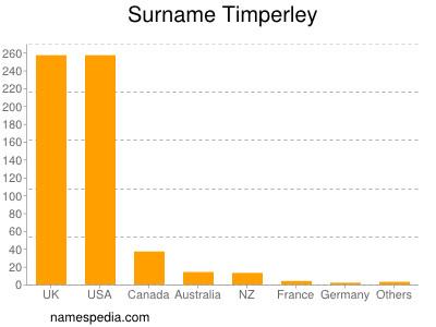 Familiennamen Timperley