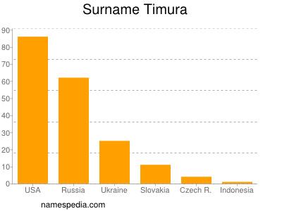 Surname Timura