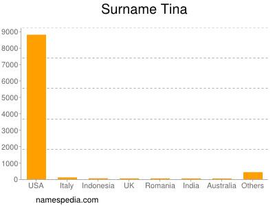 Surname Tina