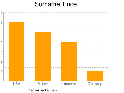 Surname Tince