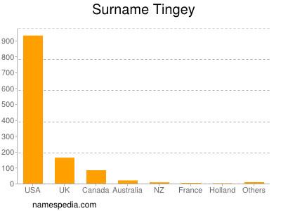 Surname Tingey