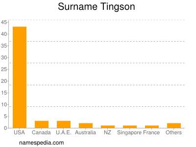 Surname Tingson