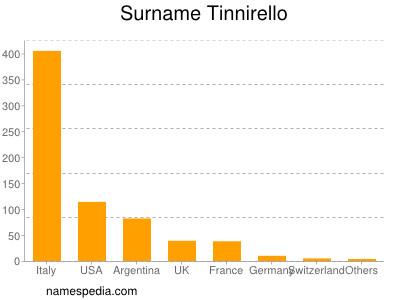 Surname Tinnirello