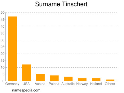 Surname Tinschert