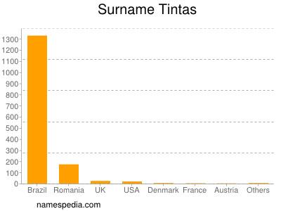 Surname Tintas