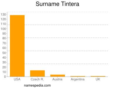 Surname Tintera