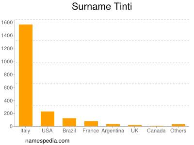 Surname Tinti