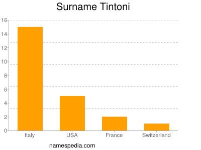 Surname Tintoni