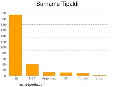Surname Tipaldi