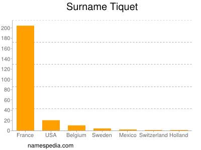Surname Tiquet