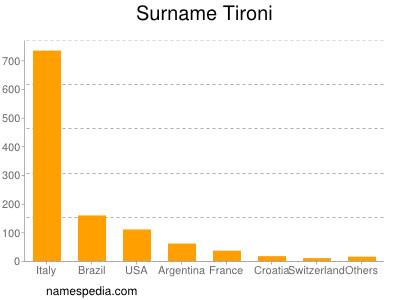 Surname Tironi