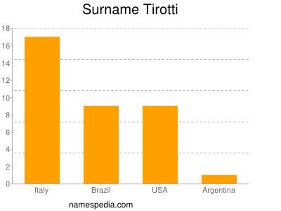 Familiennamen Tirotti