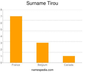 Surname Tirou