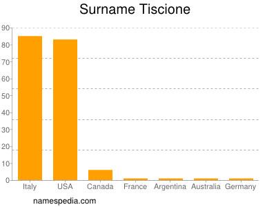 Surname Tiscione