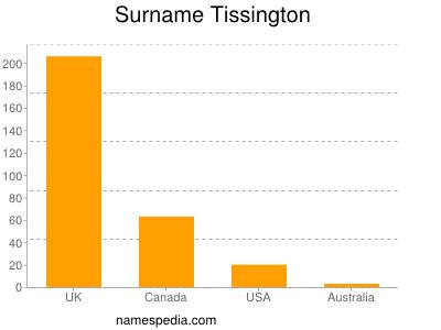 Surname Tissington