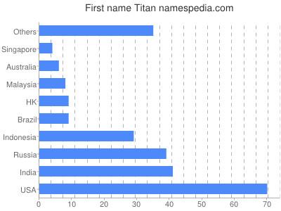 Given name Titan