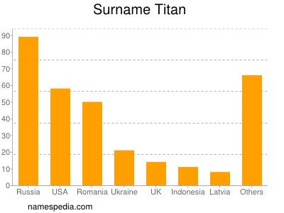 Surname Titan