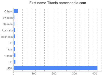 Given name Titania