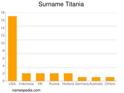 Surname Titania