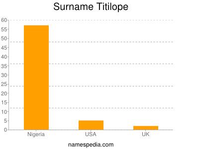 Surname Titilope