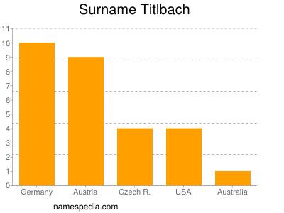 Surname Titlbach