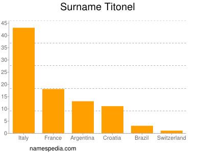 Surname Titonel