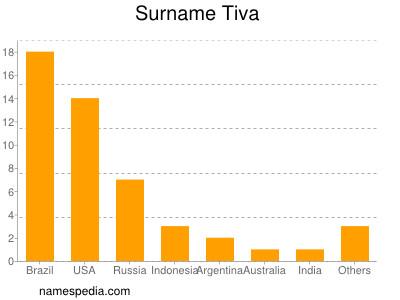 Surname Tiva