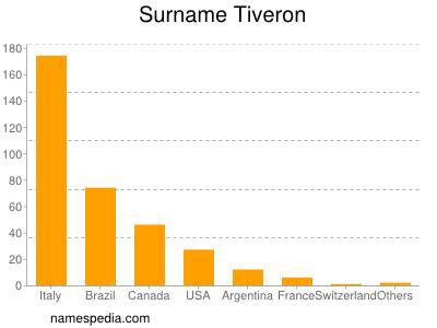 Surname Tiveron